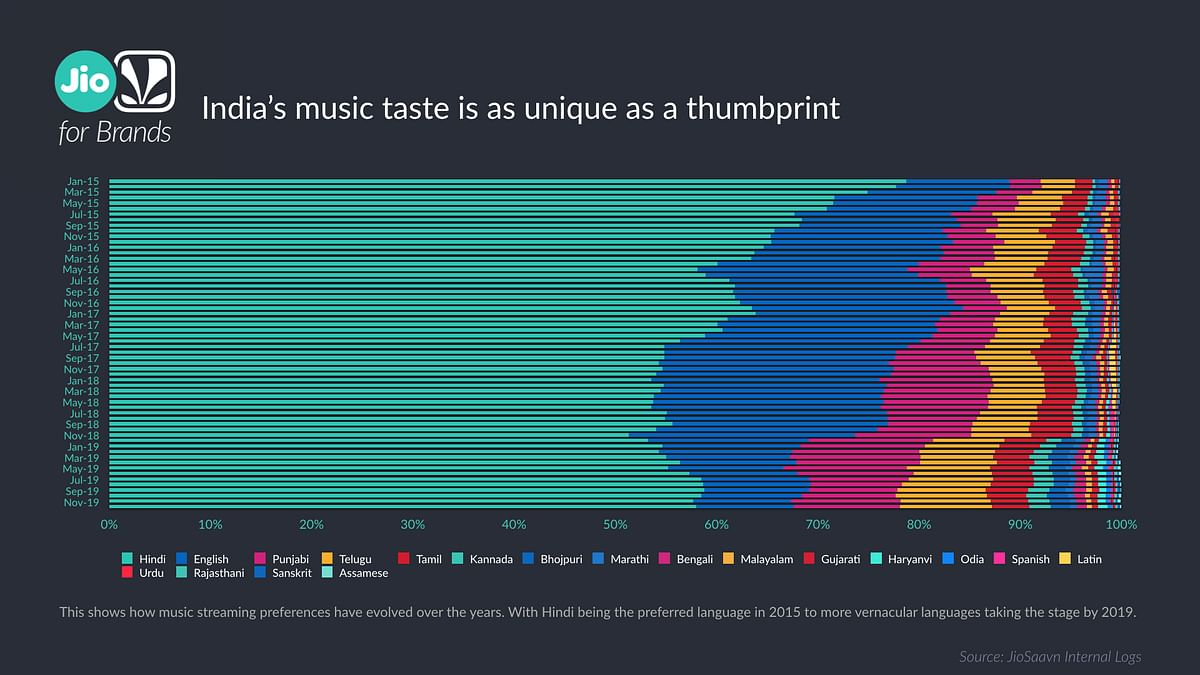 How music streaming preferences have evolved