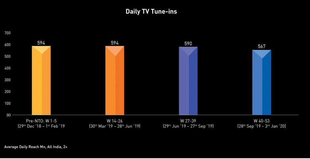 Daily TV tune-ins dropped post NTO