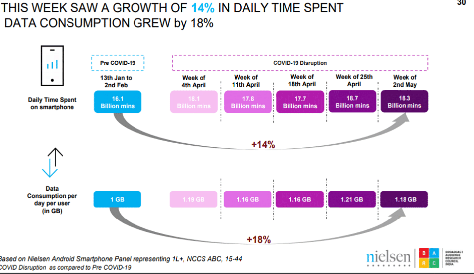 """""""Total TV viewership grew by 24% in week 18 over pre-COVID period"""": BARC, Nielsen report"""