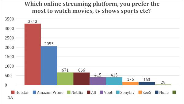 Source: MoMAGIC Survey