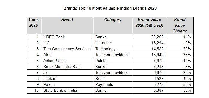 HDFC Bank tops the BrandZ Top 75 Most Valuable Indian Brands 2020 report
