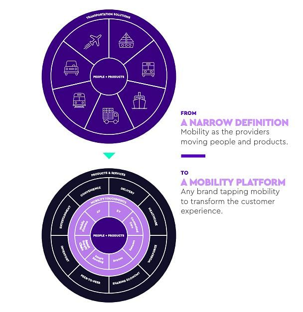 """""""Consumers are ready to adopt new mobility technologies"""": WPP report"""