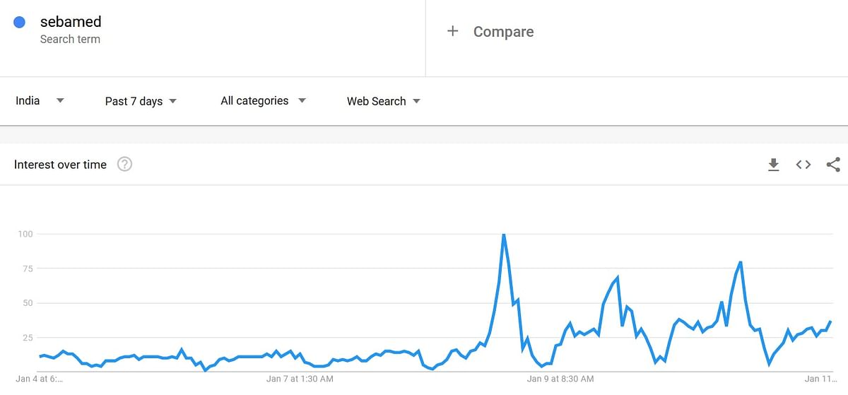 Searches for pH value of Sebamed