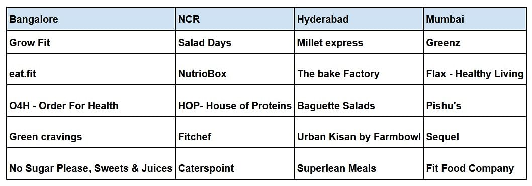 Are Indians ditching biryani for healthy meals?