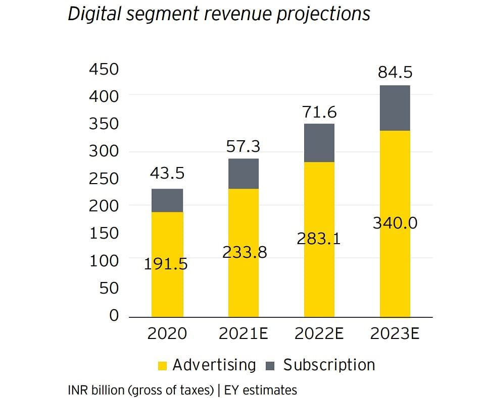 How will Amazon's MiniTV impact YouTube: A worthy rival or an ally to make a dent in the TV ad pie with?