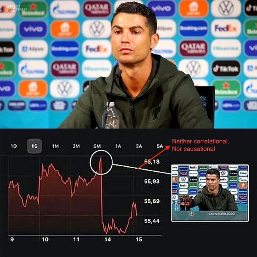 The Curious Case of Cristiano, Coca-Cola and Cognitive Bias