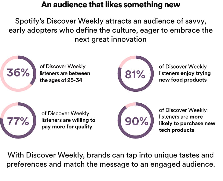 Spotify's Discover Weekly playlist opens up for sponsorship in India