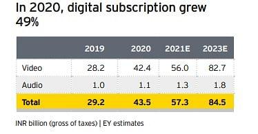 Audio subscription growth far lower than video