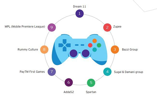 Key gaming industry players