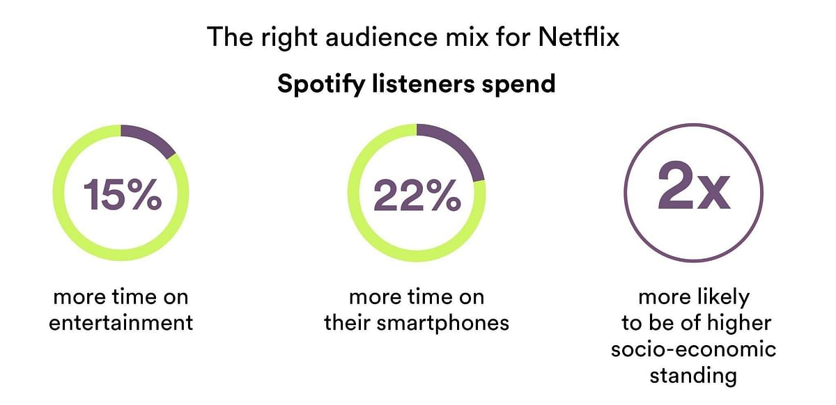 Netflix scores big with viewers (with a little help from Spotify)