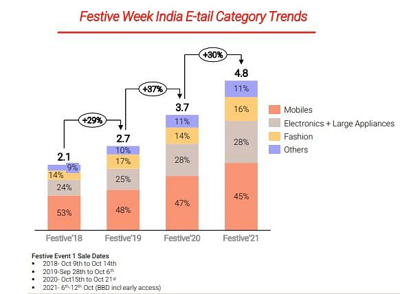 Online festive sales to clock gross merchandise value of $4.8 billion in 2021, with 30% growth YoY: RedSeer