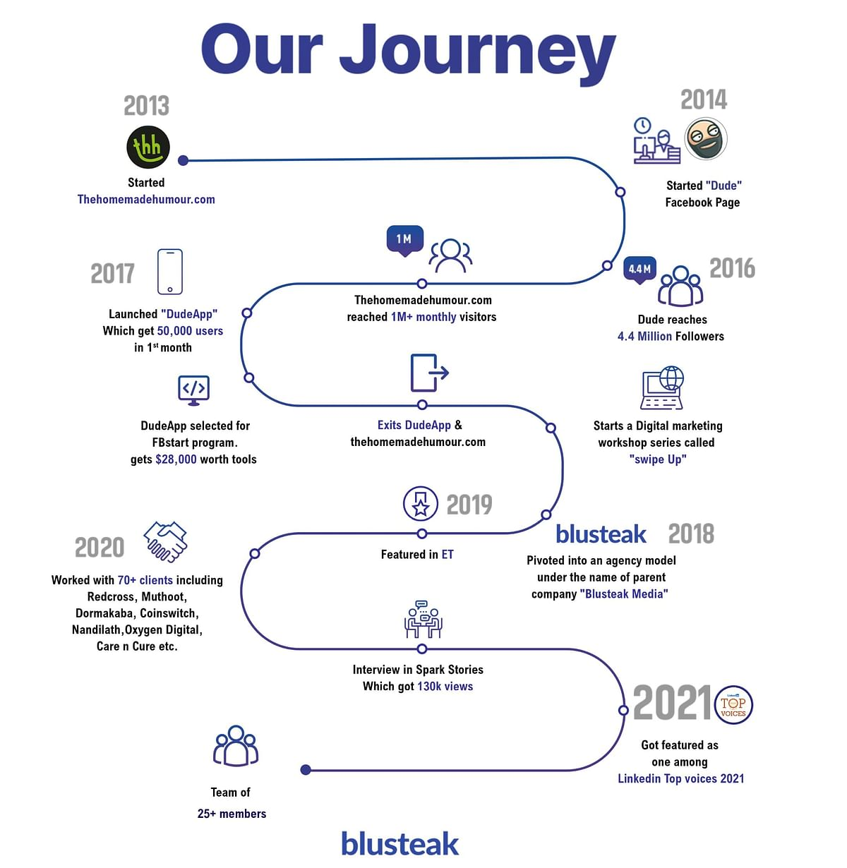 Need good ROAS & Organic Social Media growth? Learn from Blusteak Media's digital marketing efforts