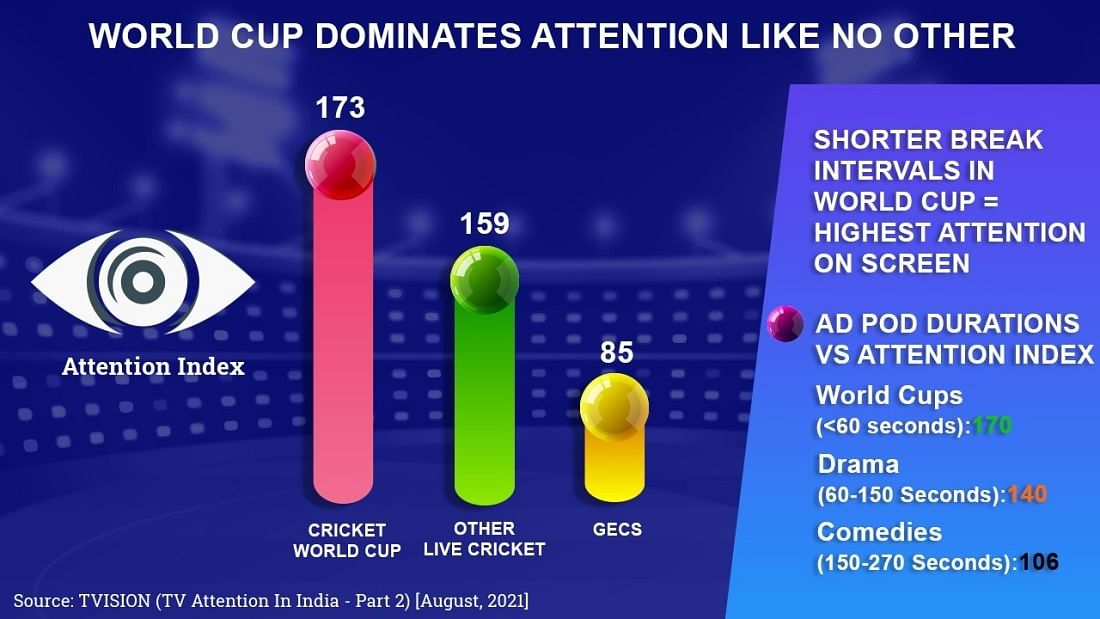 Is the ICC T20 World Cup a good advertising platform to access and engage Female Audiences?