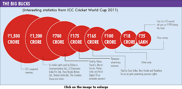 ICC World Cup 2011 cornered business worth Rs. 5000 crore