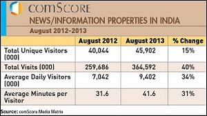 Online news readership in India grows to 9.4 million daily visitors: comScore