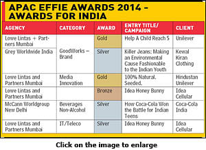 Indian agencies clinch six metals at APAC Effie Awards 2014