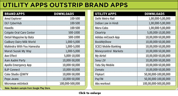 Does Every Brand Really Need A Mobile App?