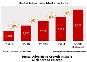 Online Ad Spends in India to touch Rs 3,575 crore by March 2015