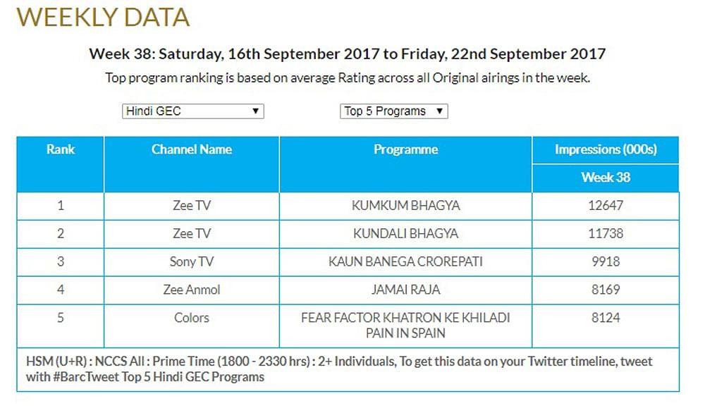 GEC Watch: Zee TV tops Urban market
