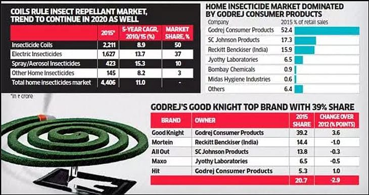 Goodknight woos rural consumers with 'Cool Gel'...