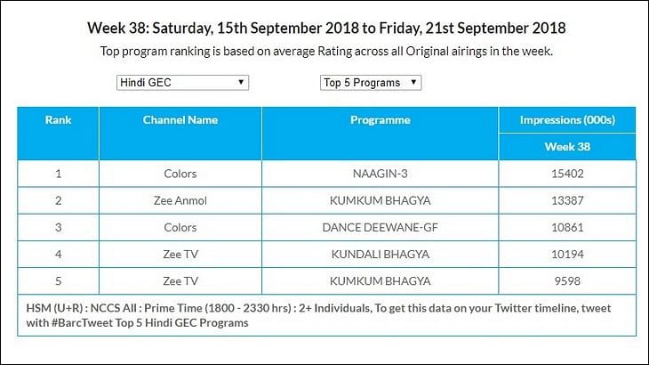 GEC Watch: Colors replaces Sony as No 1 channel in Urban market