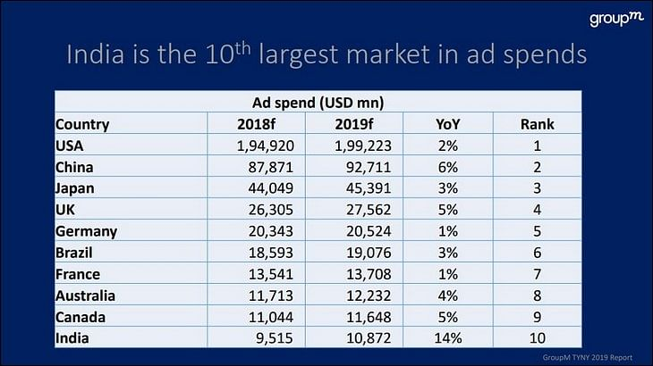 GroupM's 2019 Forecast: India's ad investment estimated to reach Rs.80,678 crore