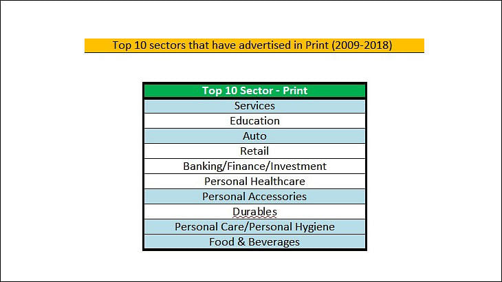 Print ad volumes up by 8% since 2014: AdEx India report