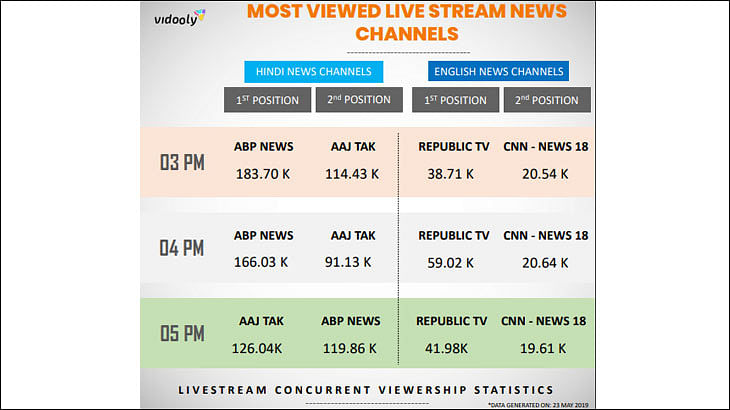 Vidooly Report: Indian News Channels Coverage of 2019 Election on YouTube