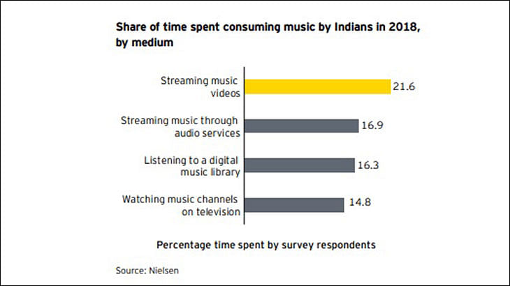 """""""It is good to have competition"""": Spotify's Amarjit Singh Batra"""