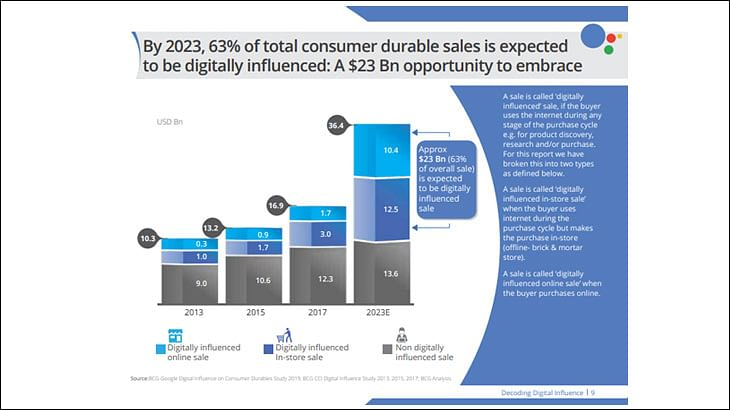 63% durables sales to be digitally influenced by 2023: BCG-Google