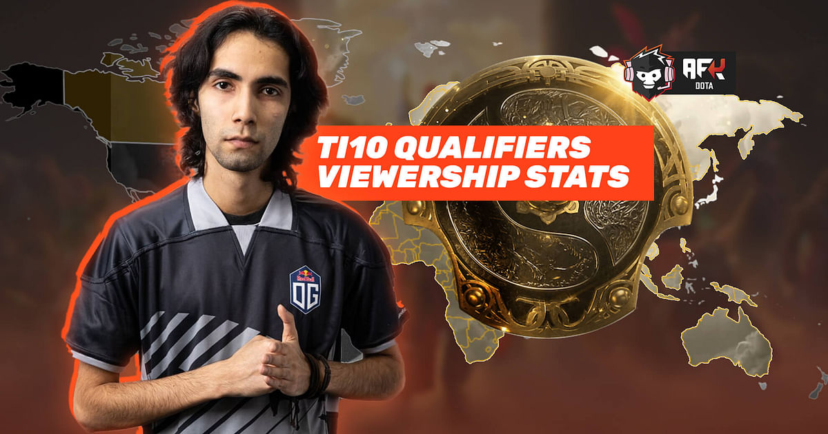 """<div class=""""paragraphs""""><p>Which Were the Most Popular Regions and Teams in TI10's Qualifiers?</p></div>"""