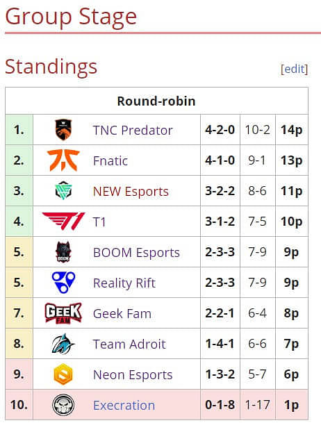 TNC Predator Top The Group Stage Table at ONE Esports Dota 2 SEA League