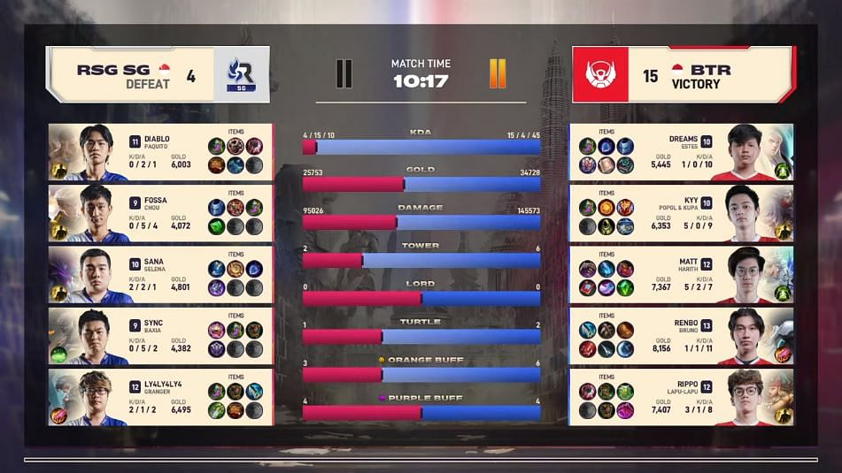 Renbo Apologizes for Bigetron Alpha's Poor Performance in the MSC 2021 Group Stage Phase 1