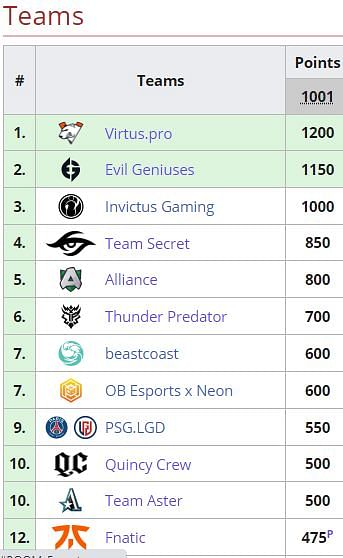 Virtus.pro is the Second Team to Guarantee a Spot at TI10