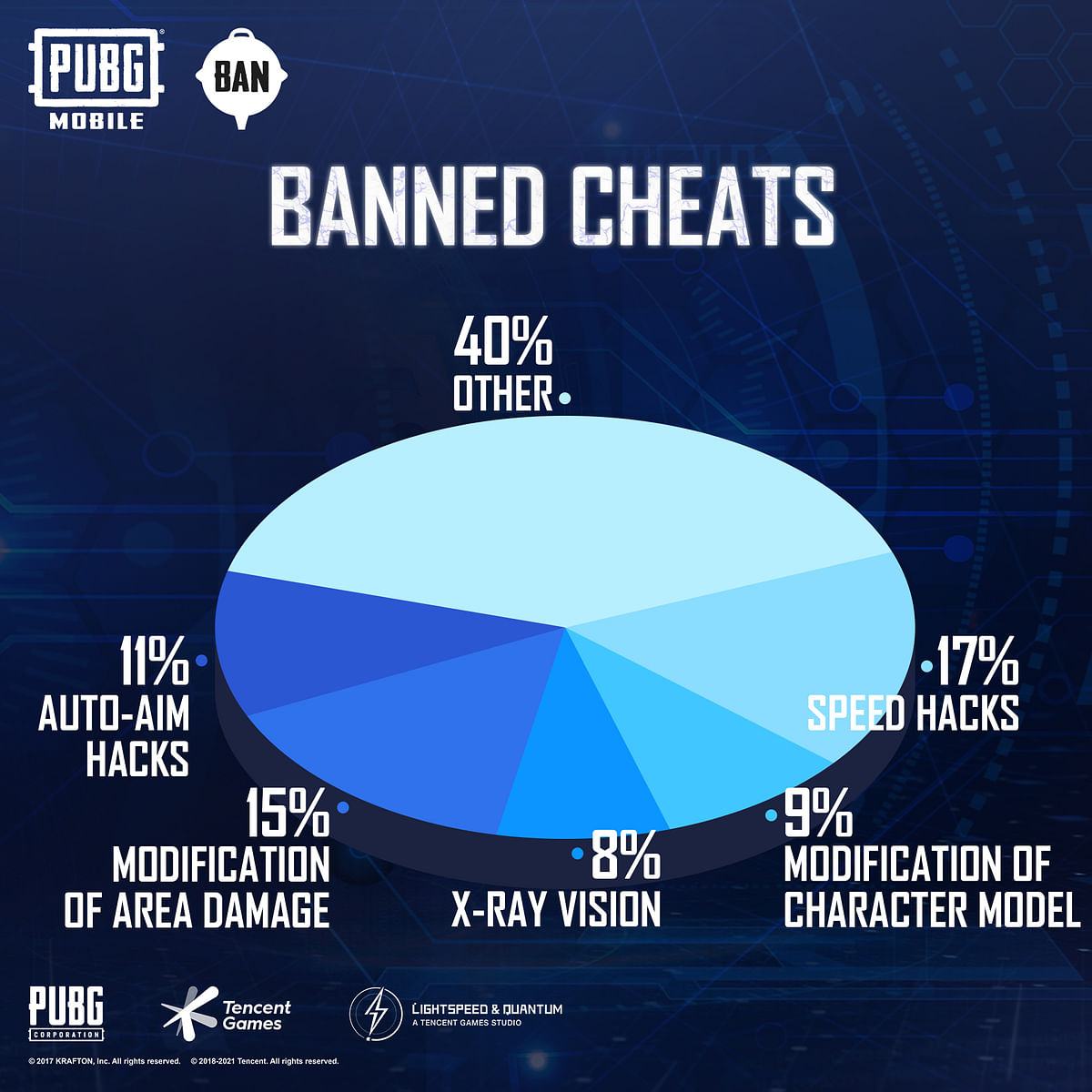 PUBG Mobile Bans Over 1.1 Million Accounts for Using Cheats and Hacks