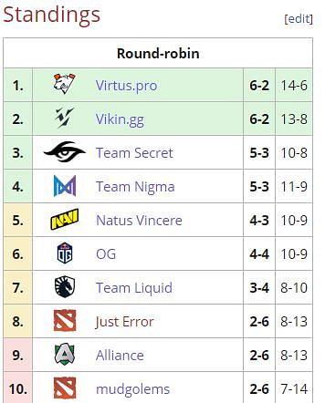 Virtus.pro Destroys Secret To Reach The Top Of Group Stage At EPIC League