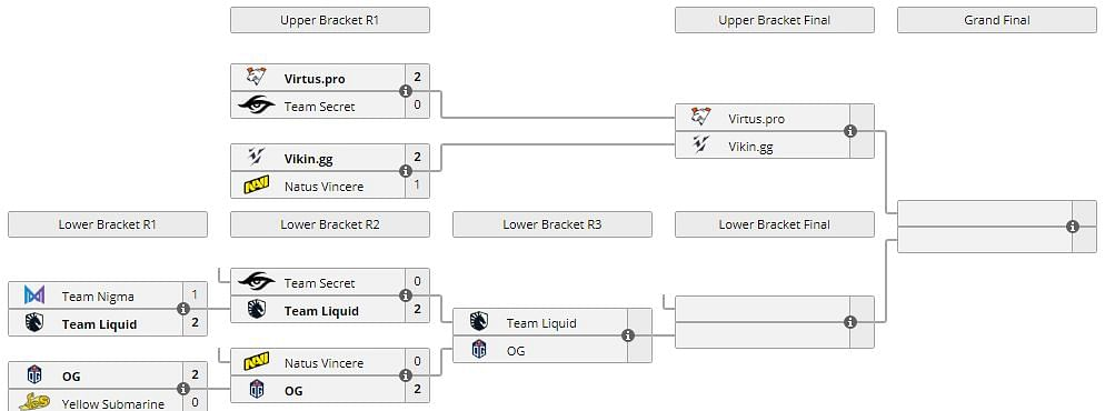 Secret And Na'Vi Eliminated From EPIC League Playoffs