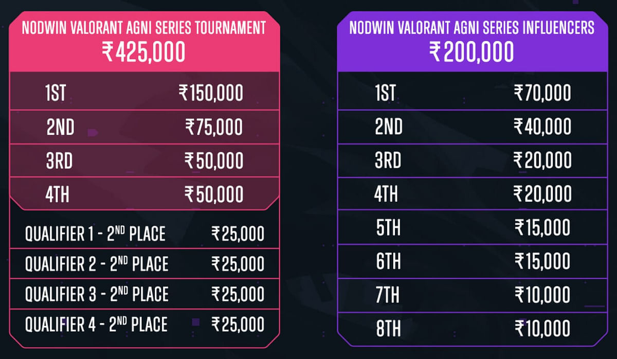 NODWIN Gaming Announces VALORANT Agni Series 2020