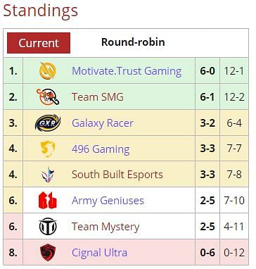 Team SMG is Promoted to the SEA Upper Division of the Next DPC Season