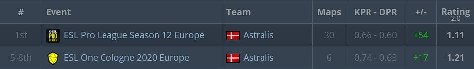 Es3tag to Reportedly Leave Astralis to Join Cloud9