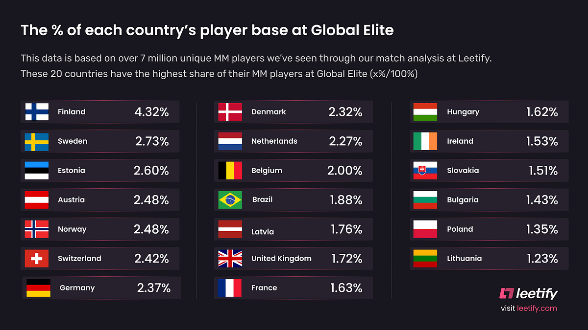 Top 20 Countries With Maximum Global Elite CS:GO Players Based on Their Total User Base