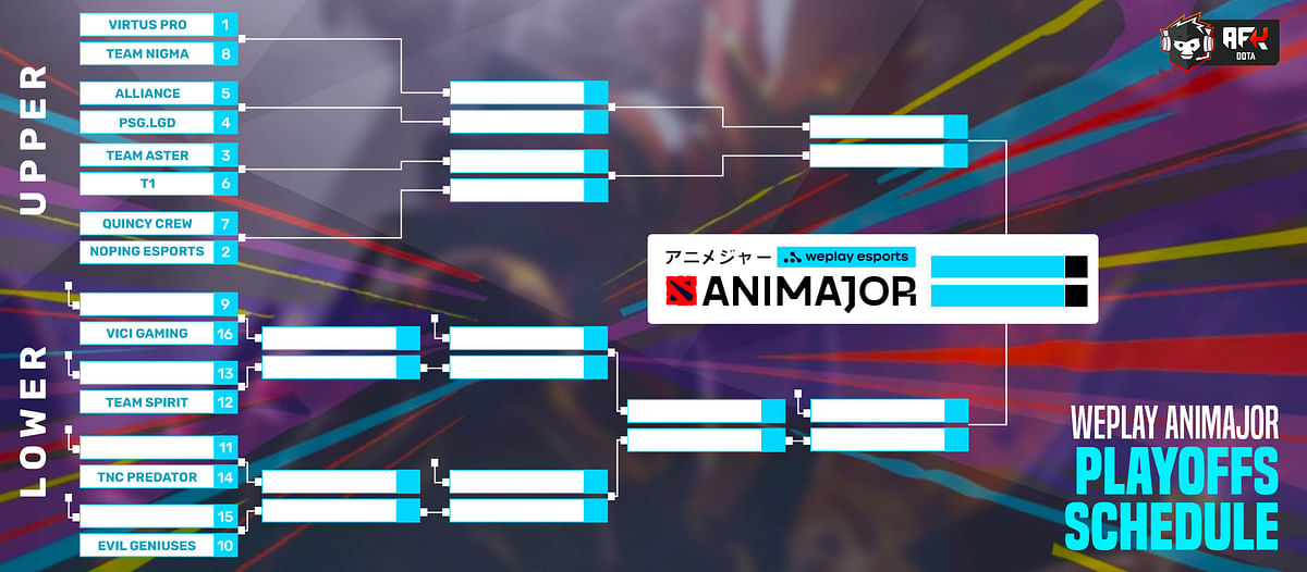 How Can WePlay AniMajor Playoffs Teams Receive a TI10 Direct Invite?