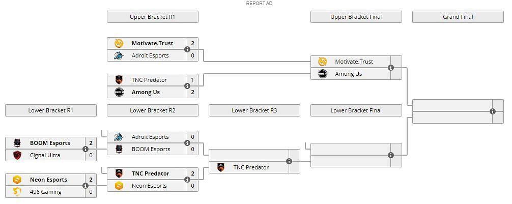 TNC Predator Beats Neon Esports To Survive Elimination At DOTA Summit 13