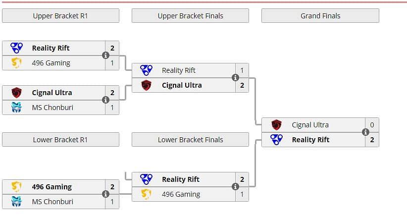 Reality Rift win the ONE Esports Dota 2 Invitational Jakarta - Kuala Lumpur Qualifier