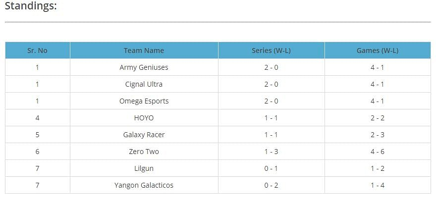 inYourdreaM's Stack, ZeroTwo, Claims First Victory in SEA-DPC 2021 S1