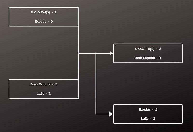 B.O.O.T-d[S], Bren Esports & LaZe qualify through eXTREMESLAND CS:GO Asia 2019 - SEA Qualifier