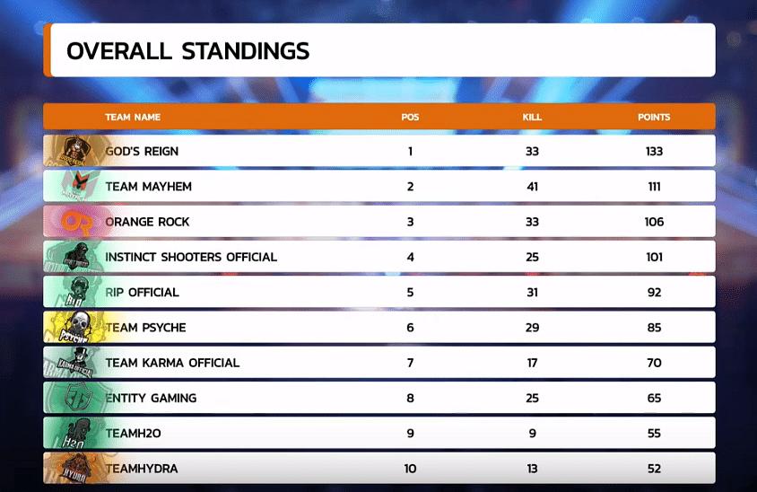 God's Reign, Team Mayhem, Orange Rock and Instinct Shooters through to PMIT Grand Finals