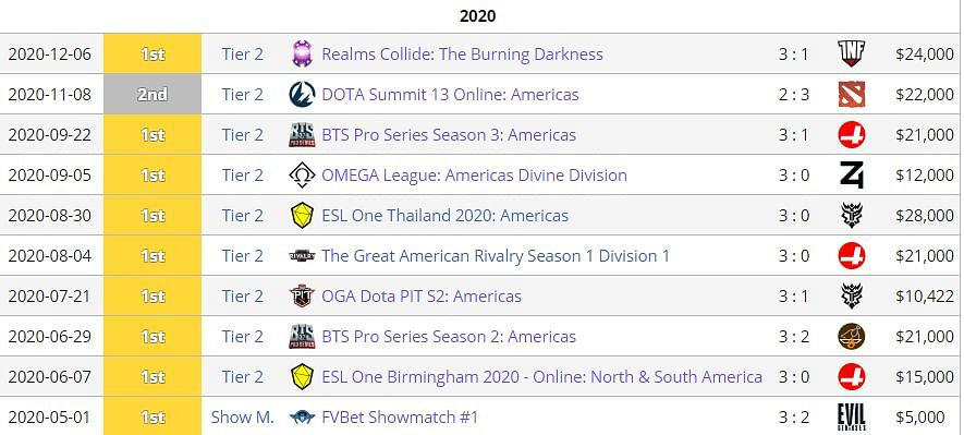 Dota 2 Headlines Over The Months- Rewind 2020