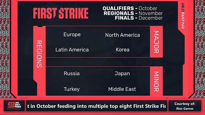 Valorant's First Strike Korea Finals Will Be Held in LoL Park