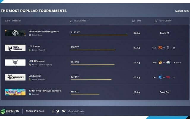 PUBG MOBILE was the Most Watched Esport in August 2020